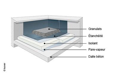 Terrasse toiture beton