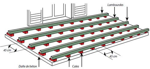 Terrasse bois espacement plot
